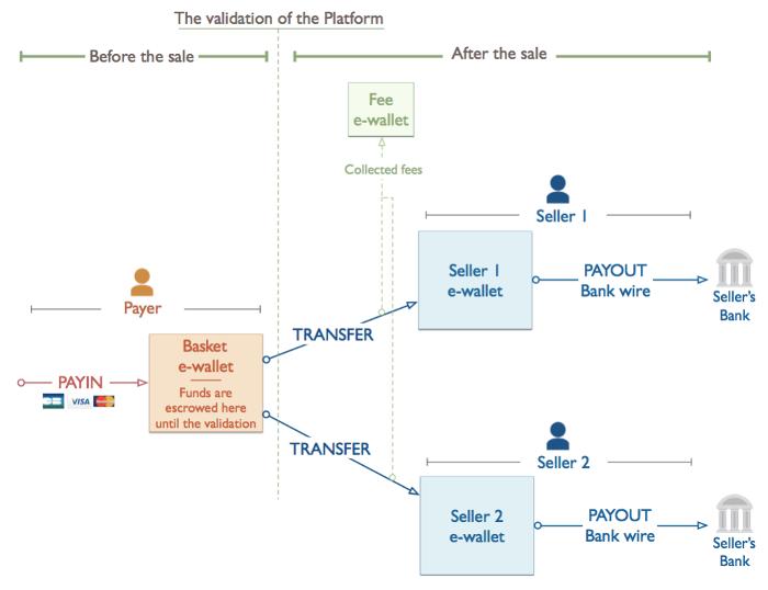 Marketplace mangopay api docs according to this diagram ccuart Gallery